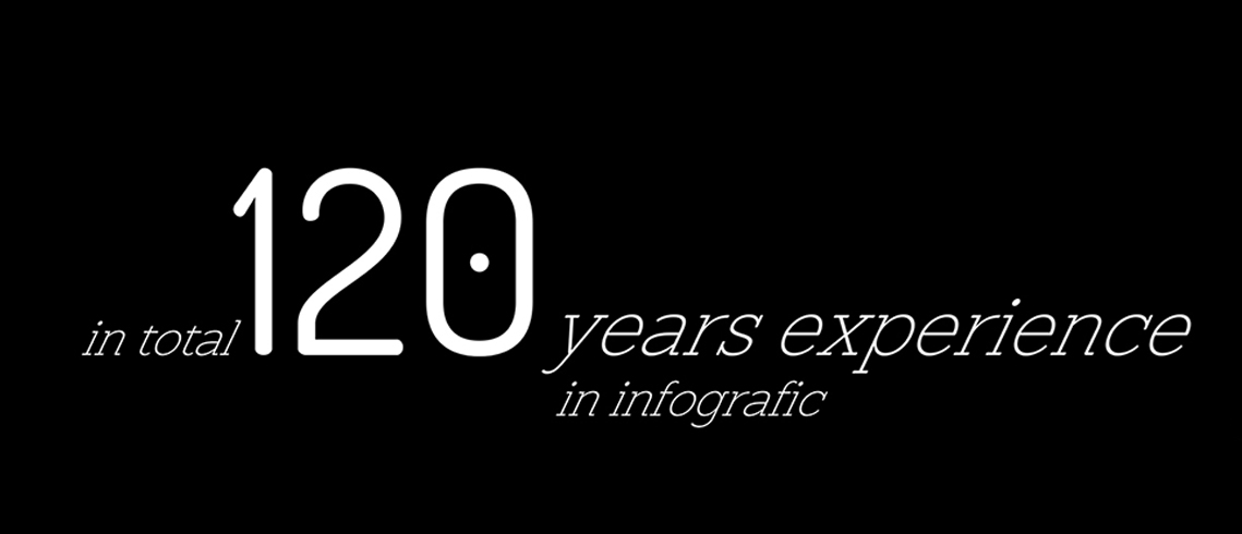 Our company has more than 120 years of experience in professional infographic design